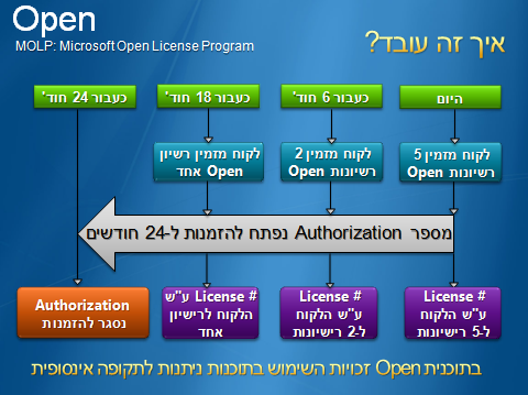 microsoft open license program