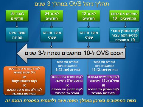 הסכם שכירות תוכנה OVS